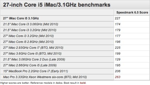 Screen shot 2011 05 03 at 10.01.17 PM 580x332 Arrivano i primi benchmarks dei nuovi iMac