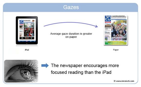 miratech2 Giornale o iPad? Sulla concentrazione vincerebbe il giornale