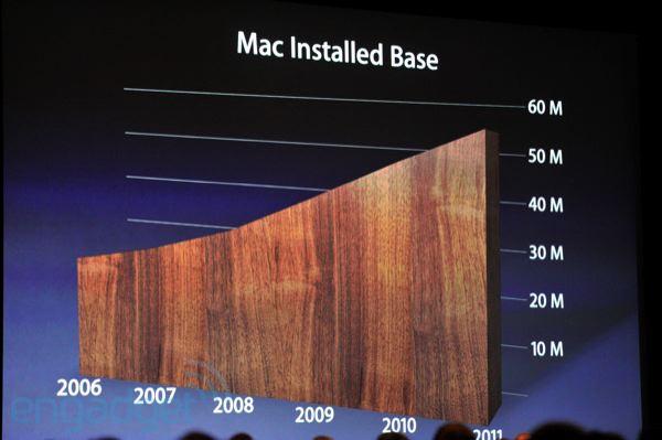 stevejobswwdc2011liveblogkeynote0355 WWDC: ci sono oltre 54 milioni di utenti Mac nel mondo, e sono in crescita