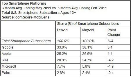 Immagin21 Nellultimo quadrimestre Apple guadagna l1% del mercato totale della telefonia statunitense
