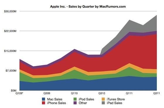aapl sales by quarter1 Risultati del Trimestre fiscale di Apple