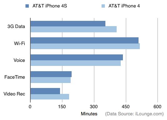 iphone 4s battery ilounge review 001 Primi problemi riscontrati sulliPhone 4S