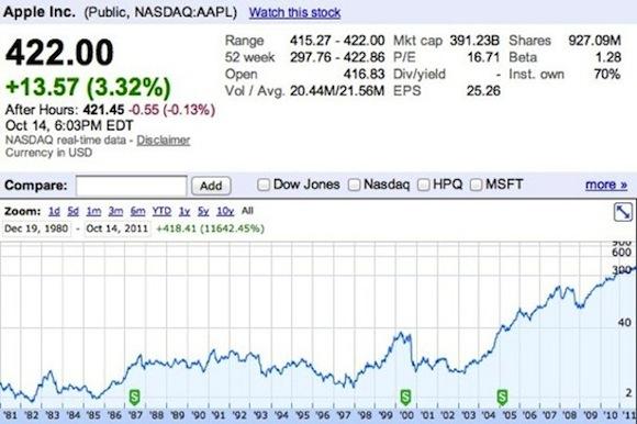 Azioni Apple 1 Le Azioni Apple sono ancora il miglior investimento anche per il 2012.
