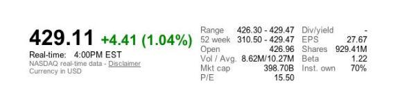 Cattura1 580x140 Il titolo di Apple AAPL raggiunge il massimo storico di 429$ per azione