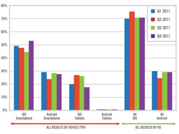 Grafico 2 580x435 Il 96% dei tablet venduti in tutto il mondo sono iPad mentre per gli smartphone liPhone occupa il 53%