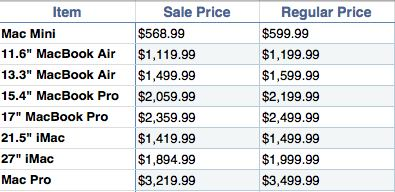 discounts Best Buy abbassa i prezzi sui Mac, nuovi modelli in arrivo?
