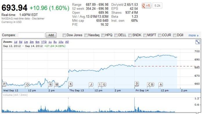 appleborsa iPhone 5 da record: sold out in meno di unora e la mela decolla a Wall Street