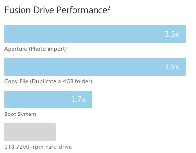 performances fusion drive Fusion Drive, quando lhard disk incontra la memoria solida. Cosè costui?