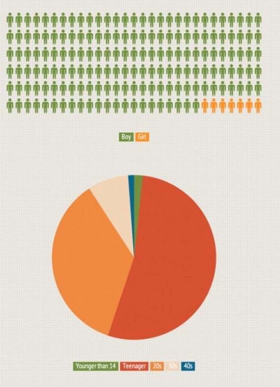Jailbreak2 Chi effettua il Jailbreak? Scopriamolo in questa interessante infografica