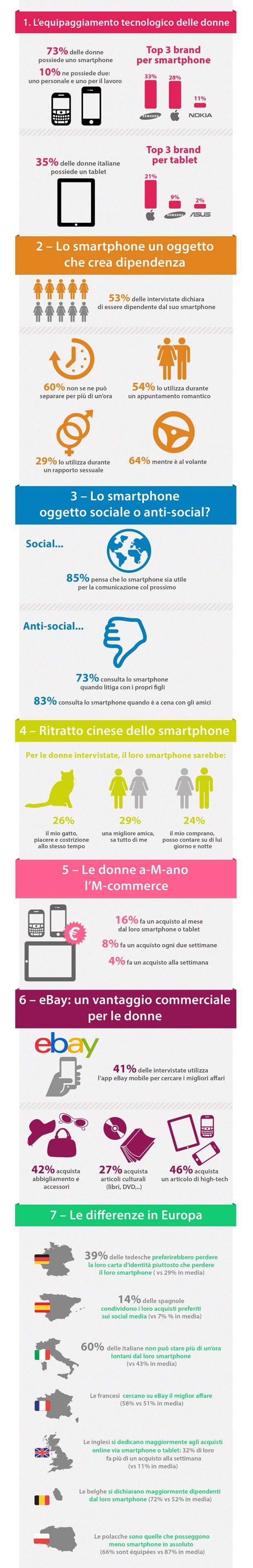 Donne e smartphone