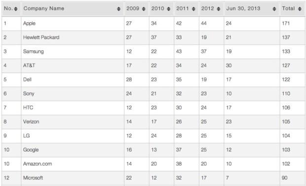 patent troll company list 620x377 Apple, HP, Samsung: sul podio delle vittime dei Patent Troll