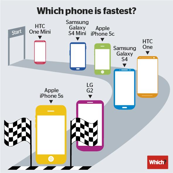 Test Velocità  Risultati Which iPhone 5s è lo smartphone più veloce in commercio: stracciati Samsung Galaxy S4, HTC One e LG G2