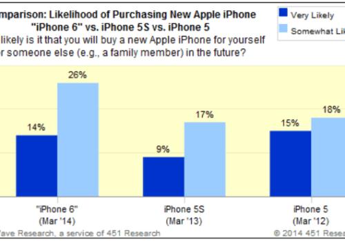 451 620x349 La maggior parte dei consumatori acquisterà il nuovo iPhone