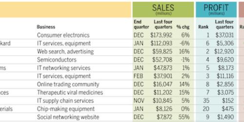 appleinc Apple: numeri da capogiro tra la Silicon Valley