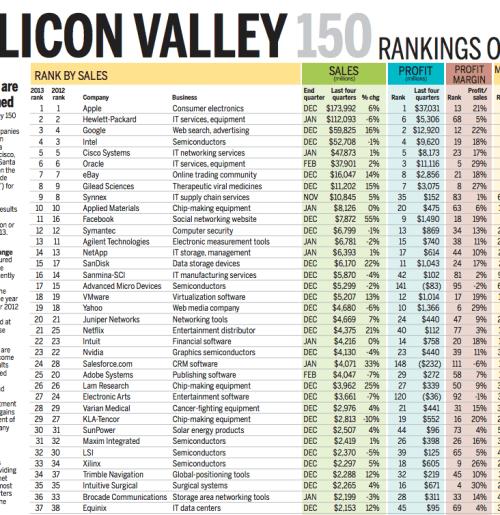 sv 620x515 Apple: numeri da capogiro tra la Silicon Valley