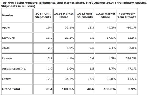 ipadprimatoidc 620x407 Apple: liPad ha il primato di tutti i tablet venduti