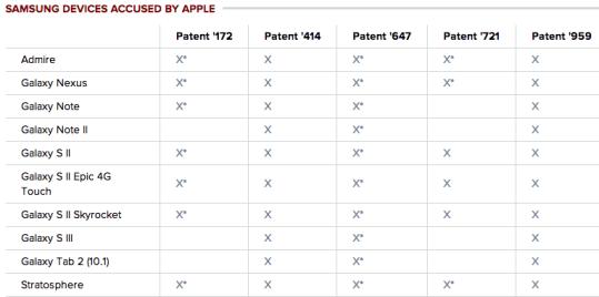processoapple 620x308 Apple: un risarcimento di 120 milioni di dollari da Samsung