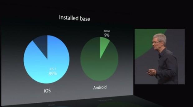 WWDC 2014 Android and iOS installed base 620x344 Apple: i finti analisti, le solite previsioni catastrofiche, il passato ed il futuro. La visione di Antonio Capaldo