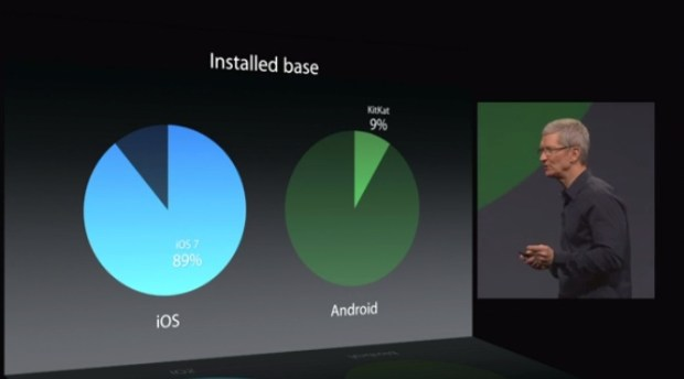 WWDC-2014-Android-and-iOS-installed-base