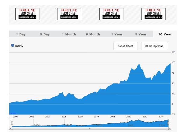 Schermata 2014 08 17 alle 11.43.22 Apple nella classifica di Fortune che include le migliori 100 aziende che registrano una rapida crescita in termini di fatturato
