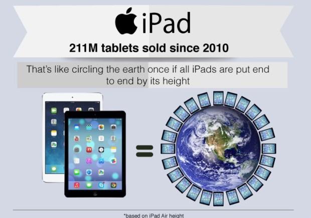 ipad 620x436 LiPhone, liPad e Angry Birds sono tra i 10 prodotti più venduti al mondo