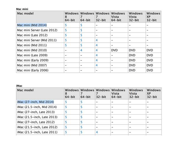 """macminiimac27 [Rumors] La pagina di supporto Apple include anche gli iMac 27"""" Mid 2014"""