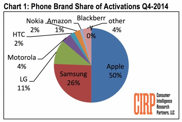 ApplevenditeUSA 620x417 LAzienda di Cupertino ottiene il 50% delle vendite nel mercato della telefonia negli USA