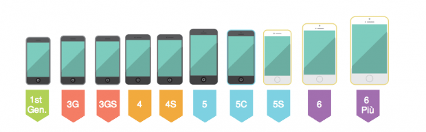 Schermata 2015 01 20 alle 18.50.59 620x193 [Gif] The Evolution of the iPhone