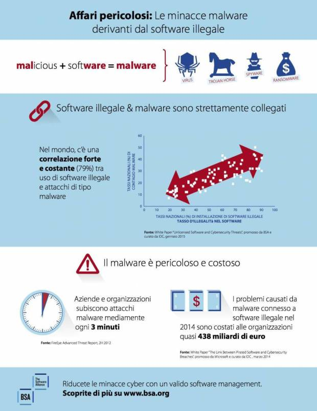 malware infographica virus Ricerca IDC: software pirata e minacce malware sono strettamente collegate