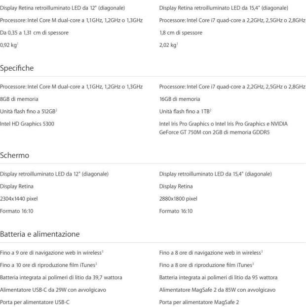 confronto nuovo macbook macbook pro retina 02 620x621 Confrontiamo le caratteristiche del nuovo MacBook con il MacBook Pro 15″ Retina