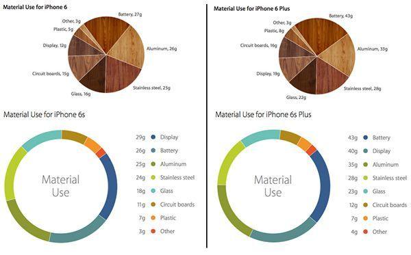 iphone-6-6s-materials