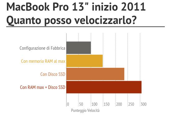 potenziamento macbook pro 13 inizio 20111 BuyDifferent potenzia gratis MacBook Pro: ultimi giorni di promo per linstallazione in regalo