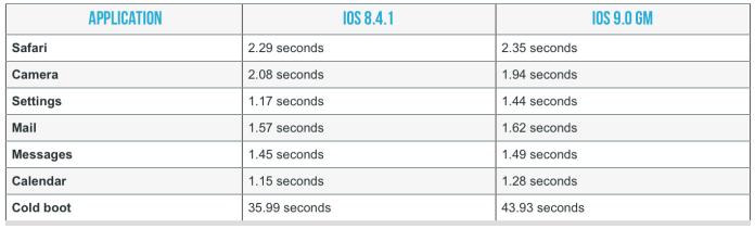 schermata 2015 09 19 alle 10.56.23 iOS 9 ha realmente migliorato le prestazioni di iPhone 4S?