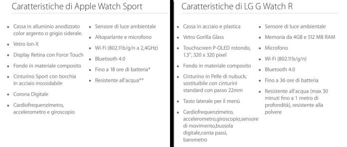 smartwatch a confronto Italiamac prova LG G Watch R con iPhone