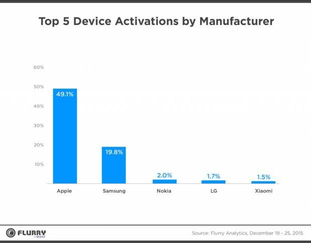 252903 1280 620x485 Apple domina il periodo Natalizio: nuovi dati da Flurry Analytics