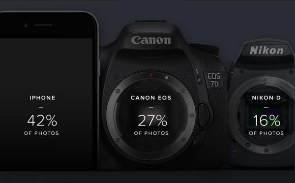flickr top camera 2015 2 iPhone è la fotocamera più popolare su Flickr battendo Canon e Nikon