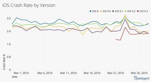 16384 13148 ios 93 l iOS 9.3 è il sistema operativo mobile più stabile di sempre