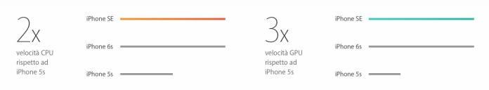 schermata 2016 03 21 alle 19.14.26 Presentato il nuovo iPhone SE da quattro pollici