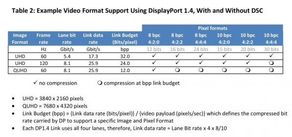 vesa displayport 1.4 compression comparison image 002 In arrivo i nuovi Display Thunderbolt?