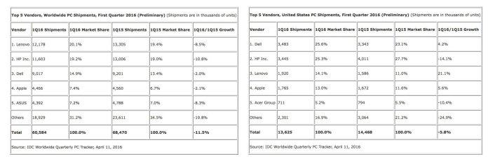 tabelle mercato pc Apple stabile nel mercato dei PC