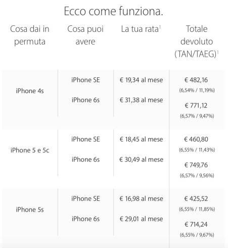 schermata 2016 05 27 alle 22.03.15 Permuta e passa ad iPhone arriva anche in Italia