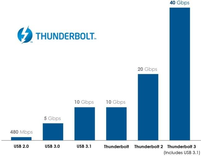 thunderbolt 3 speed chart I prossimi Mac potrebbero avere porte USB 3.1 con velocità di trasferimento a 10 Gbps