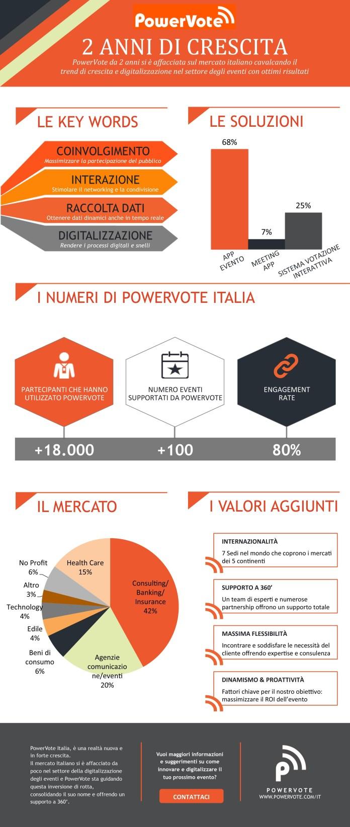 infografica powervote Organizzare eventi di successo: Powervote stila le principali regole da seguire