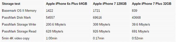 storage test iphone 7 iPhone 7 da 32GB risulterebbero più lenti dei modelli con più GB