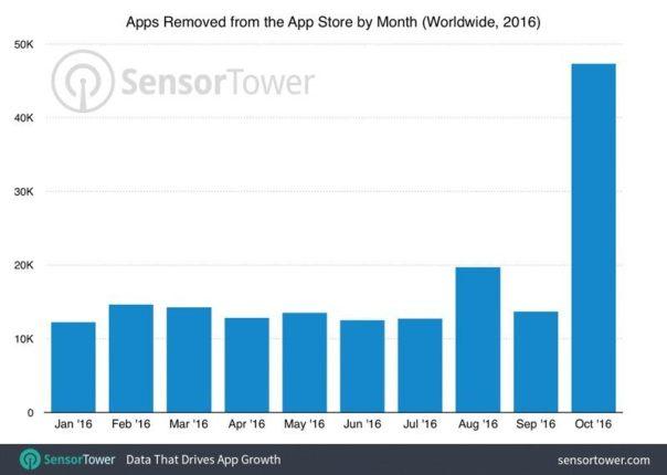 appsremovedfromappstoreoct2016 800x569 Apple ha rimosso più di 47 mila iOS app lo scorso Ottobre