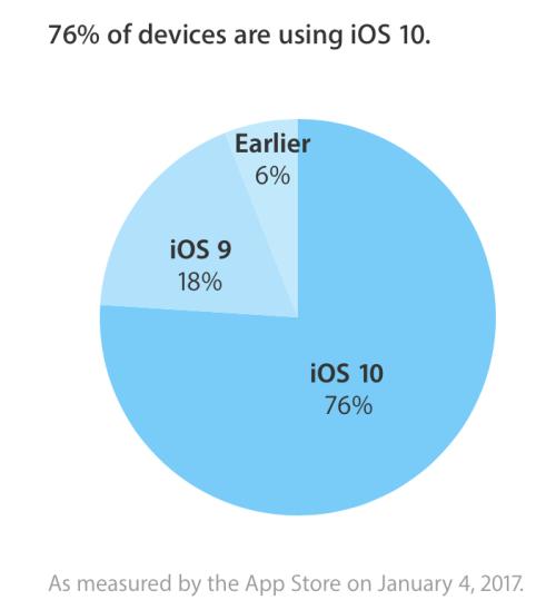 app pie iOS 10 è stato installato sul 76% dei dispositivi