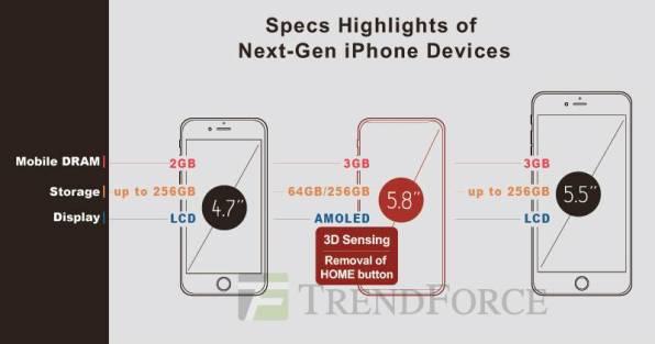 2017 iphones trendforce drawing 001 iPhone 8 con 3GB di RAM e tagli da 64GB e 256GB?