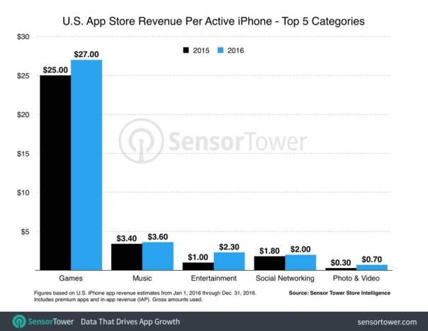 us iphone revenue per device 1024x793 Quanto hanno speso gli utenti di iPhone per lacquisto di app nel 2016?