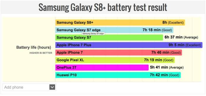 iphone 7 plus galaxy s8 plus battery test results iPhone 7 Plus dura di più del Galaxy S8+, ma si ricarica più lentamente