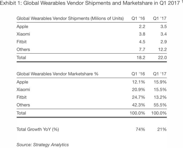 www.italiamac.it apple vende indossabili watch apple watch wearables 1 Apple è lazienda che vende più dispositivi indossabili, complimenti Apple Watch!